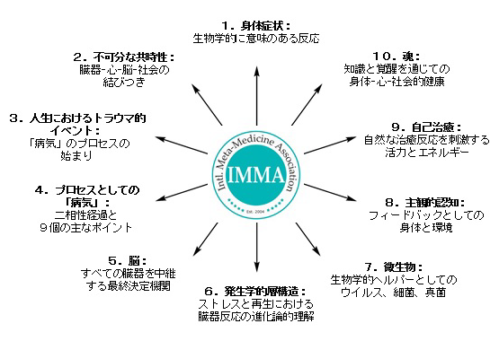 META-Health® 10の基本理念